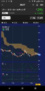 3647 - (株)ジー・スリーホールディングス 俺ニカル的にも様子見です、短期の下落トレンドになったように見えるので1~2ヶ月は落ちる気がします。底