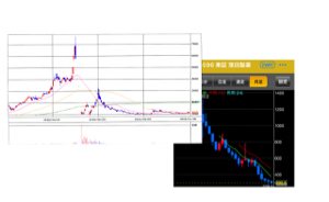 4596 - 窪田製薬ホールディングス(株) この画像はアキュセラから窪田の今のチャートだ 時価総額の減少は続いている。 最高値2900億今は10