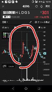 4596 - 窪田製薬ホールディングス(株) 近々きっと何かあるよ。去年の11月の3相開始の前に吹いたから