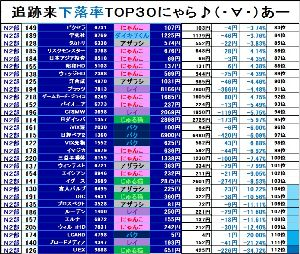 NYASDAQ224⇅ <6月17日>NYASDAQマーケット情報★  【第2部 追跡来下落率ランキング TOP30!!】