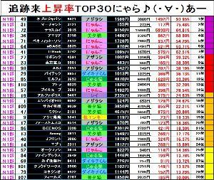 NYASDAQ224⇅ <6月17日>NYASDAQマーケット情報★  【第1部 追跡来上昇率ランキング TOP30!!】