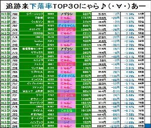 NYASDAQ224⇅ <6月17日>NYASDAQマーケット情報★  【第3部 追跡来下落率ランキング TOP30!!】現