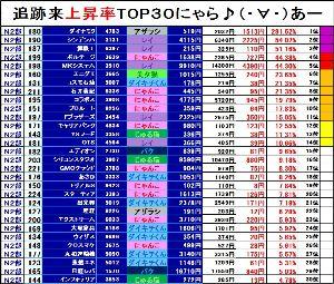 NYASDAQ224⇅ <6月17日>NYASDAQマーケット情報★  【第2部 追跡来上昇率ランキング TOP30!!】