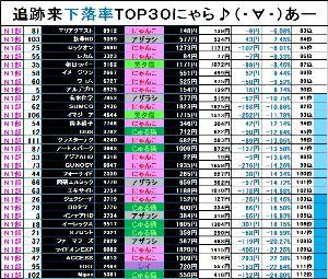NYASDAQ224⇅ <6月17日>NYASDAQマーケット情報★  【第1部 追跡来下落率ランキング TOP30!!】