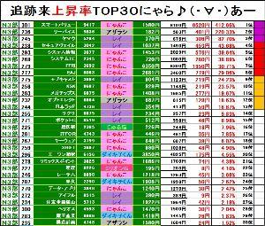 NYASDAQ224⇅ <6月17日>NYASDAQマーケット情報★  【第3部 追跡来上昇率ランキング TOP30!!】現