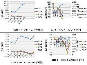 2158 - (株)FRONTEO 売上は着実にのびています。 前四半期から利益も反転上昇の気配がありますね。 15日の決算を楽しみにし