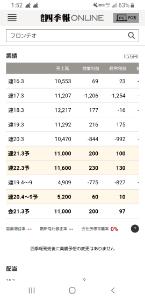 2158 - (株)FRONTEO 業績も好調予測!!!