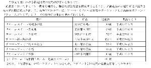 6062 - (株)チャーム・ケア・コーポレーション 前期と違って第4四半期(4月〜6月)の開設が予定されていない。3Q経常利益予想進捗72.1%はどう判