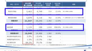 3656 - KLab(株) こっちが10億借入増加後