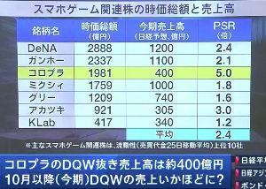 3656 - KLab(株) 10/1日経CNBC コロプラの時価総額のことででてたみたいだけど・・・ 逆にKLabは売られすぎじ