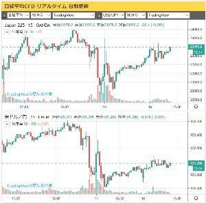 3656 - KLab(株) JPモルガン曰く、バリュー株を狙え バリュー株; 空売りで価格を下げられた株のこと  NKもドルもシ