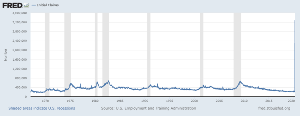 3656 - KLab(株) ここ数十年のアメちゃん失業率・・・びょーーーーんとのびてーら