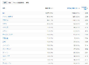 3656 - KLab(株) _人人人人人人人人人人人_ >圧 倒 的 日 本 率<  ̄Y^Y^Y^ Y^Y^Y^Y^Y ̄