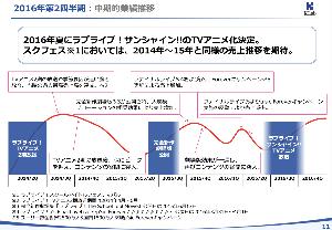 3656 - KLab(株) 後ろに書いてある赤線のチャートは ガチなのだろうか。適当だろうか。 ガチだったら、第4四半期は最高益