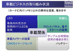 2737 - (株)トーメンデバイス 車載ビジネスへの取り組み ttp://www.tomendevices.co.jp/pdf/tmd2