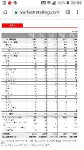 9983 - (株)ファーストリテイリング 安物服屋は、国内も中国も不況になるほど儲かるのか?