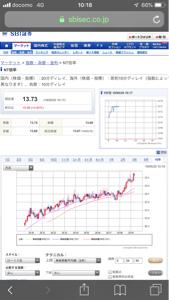 9983 - (株)ファーストリテイリング NT倍率  2018年から顕著に上昇  はよ下がれ