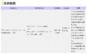 4589 - アキュセラ 9月中旬(予定) 乙1株につき甲1株