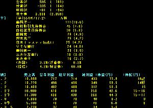 5900 - (株)ダイケン 浮動株すくないので、S高したら連チャンするでしょうね。