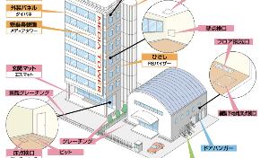 5900 - (株)ダイケン 前の四季報に東京五輪なんちゃらと書かれていたのが今回はないから下がったのかな。 インフラ都市計画整備
