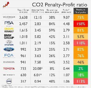 TSLA - テスラ 欧州における今後の CO2 目標は、自動車業界の黙示録と見なすことができます。現在、2021の条件が