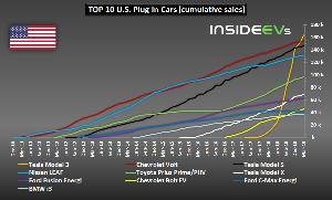 TSLA - テスラ Teslaは、欧州/中国での連邦税額控除の減少と売上高の増加にもかかわらず、3月の米国での電気自動車