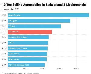 TSLA - テスラ スイス電気自動車市場のテスラは4位 1位はシュコダ