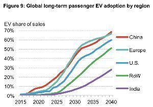 TSLA - テスラ BNEFは、バッテリーパックの価格を「2025年に87ドル/ kWh、2030年に62ドル/ kWh