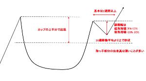 4597 - ソレイジア・ファーマ(株) カップウィズハンドルという株価が暴騰する時に 現れるチャートの形になっているんですよね。  この形は