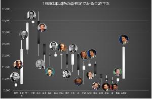 6954 - ファナック(株) 日経3万いきそうじゃない? このチャート見ると。笑