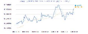 6954 - ファナック(株) 【ご参考】 http://stock.searchina.ne.jp/exchange/fx_cha