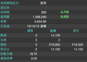 4080 - (株)田中化学研究所 信用買残が全然減らないんだけど やっぱセリクラになるまで売り叩いてくるのかな・・