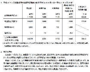 1515 - 日鉄鉱業(株) 祝:通期上方修正