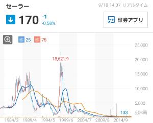 7992 - セーラー万年筆(株) 株価 the 100分の1