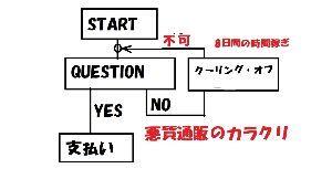 反動安倍内閣を糾弾する 横行する悪質商法!!!