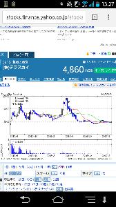 6038 - (株)イード テラスカイの高値1万5000円をとりあえず超えていこう(`・ω・´)キリッ