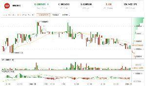 3808 - (株)オウケイウェイヴ Wowoo 仮想通貨WowBit (WWB) 先程より上昇してます