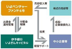 8385 - (株)伊予銀行 来年のお宝株はこちらでよろしいでしょうか🙄  >高感度でがんの早期発見が期待できる線虫がん検査『N-