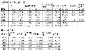 8963 - インヴィンシブル投資法人 訪日韓国人8割減の影響は、11%のホテル売上減  韓国人の年間宿泊費は1873億円、のべ宿泊者数11