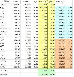 8963 - インヴィンシブル投資法人 (補足)前年9月比でみれば、インバウンド・ホテル宿泊代は大きく伸びる。  韓国人が6割減でも、宿泊料