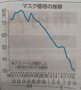 3604 - 川本産業(株) マスクの価格が暴落しているそうです!  更に、マスクがらみのトラブルにも御用心‼️
