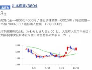 3604 - 川本産業(株) 川本の主な顧客である西松屋の好業績、売上を見れば明らかです。現在、2006年以来の高値つけてますね。