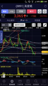 3891 - ニッポン高度紙工業(株) ホルダーなので上昇に転じたのは嬉しいげど以前のサポートラインが今のレジスタンスライン。上値は3500