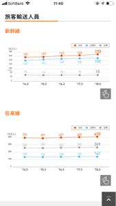 9022 - 東海旅客鉄道(株) ドライバーが減って 外人増えて乗車率は 都市集中化で増えて 車から電車にシフトしてる?  それとも減
