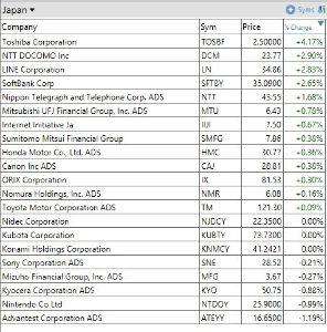 6502 - (株)東芝 おっと、昨日と真逆の展開に。 東芝がトップに躍り出ました。 アメリカでの日本株の様子。