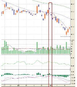 6502 - (株)東芝 以前、東芝は有価証券報告書の再提出期限当日 2015年8月31日(月)引け後に、「再延長」申請と承認