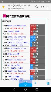 6838 - (株)多摩川ホールディングス 30日にスイスとモル売り増しwww 焼かれてんじゃんwww