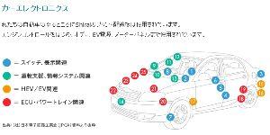 6658 - シライ電子工業(株) ここの買い材料は、東洋経済7月30日号に書いてある スマホの宴は終わった、次は自動車関連・・・という