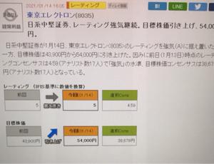 8035 - 東京エレクトロン(株) どっかの中小証券もレーティング上げてるぞ😁 54000円やって❣️