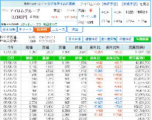 2372 - (株)アイロムグループ おぉ、2014年12/30 月足以来の高値更新おめでとうございます!!! 2005年3/31 月足の